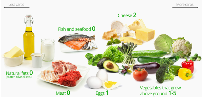 Benefits Of A Keto Diet - A Way To Get A Healthy And Toned Body.